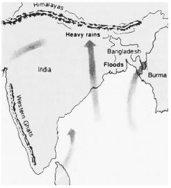 Each summer, warming air rises over the plains of central India, creating a low-pressure cell that draws in warm, moisture-laden air from the ocean. Rising over the Western Ghats or the Himalayas, the air cools causing heavy monsoon rains. (McGraw-Hill Inc. Reproduced by permission.)