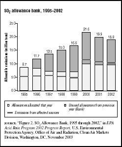 FIGURE 7.6 SO2 allowance bank, 19952002