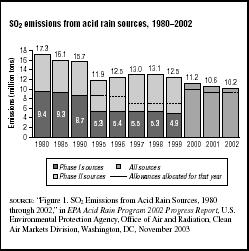 FIGURE 7.7 SO2 emissions from acid rain sources, 19802002